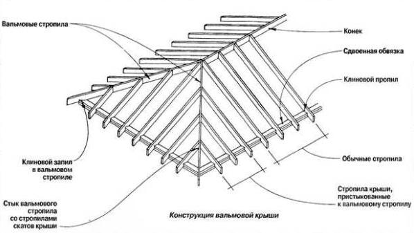 Схема устройства вальмовой кровли