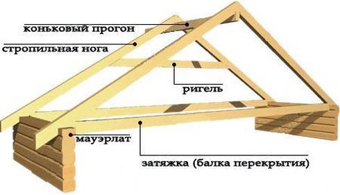Схема устройства висячей стропильной системы