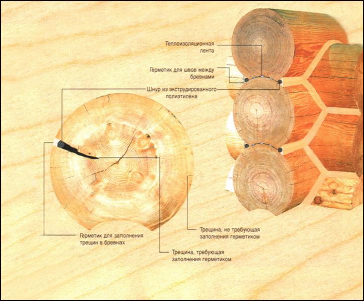 Схема утепления и герметизации шва между венцами.