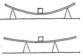 Схема влияния расстояния между опорами на деформацию