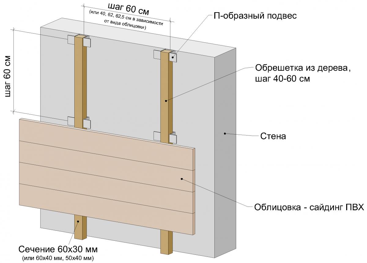 Схема внешней обшивки стен