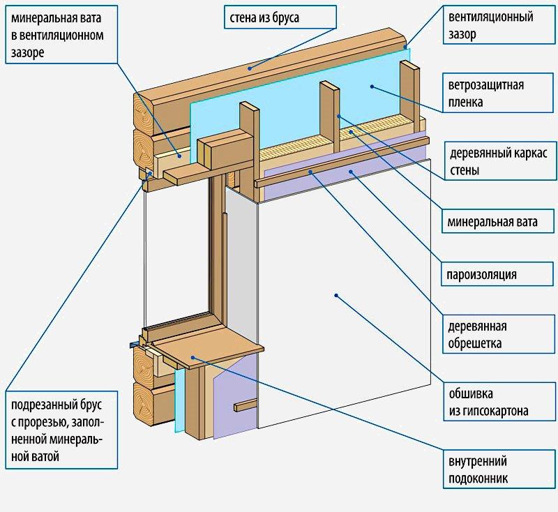 Схема внутреннего утепления стен.