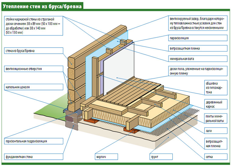 Схема внутренней отделки стен и пола.