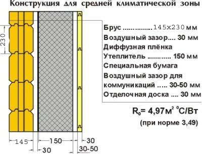 Схема внутренней теплоизоляции
