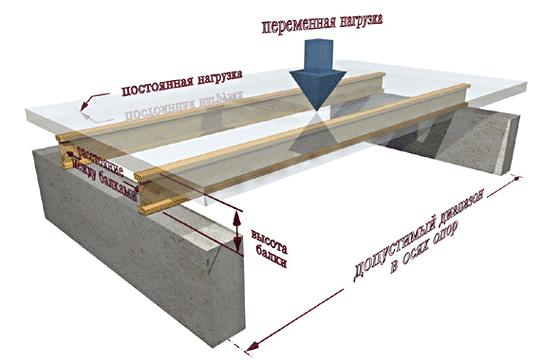 Схема воздействия механических нагрузок