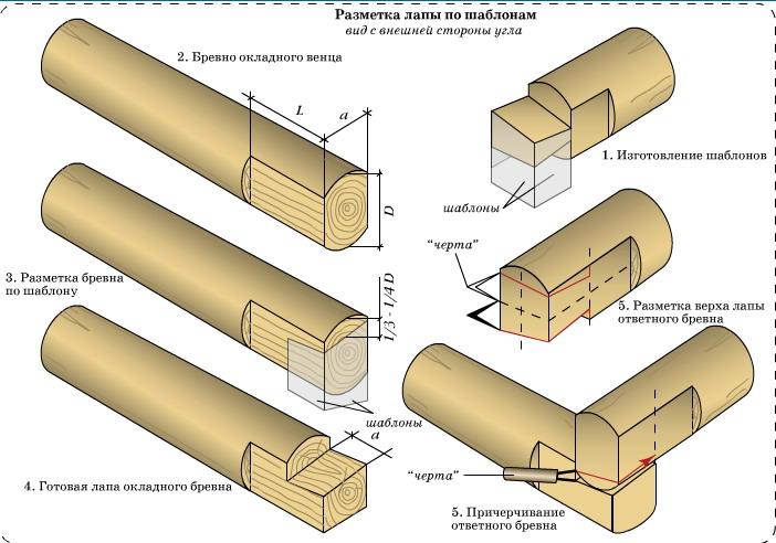Схема выполнения разметки по шаблону