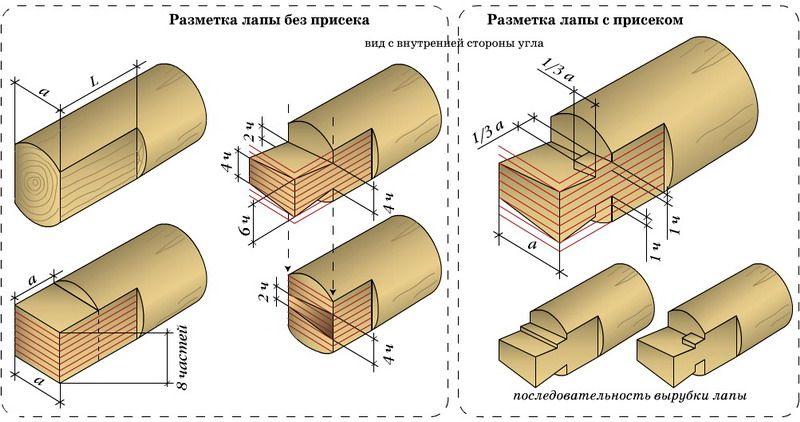 Схема выполнения разметки