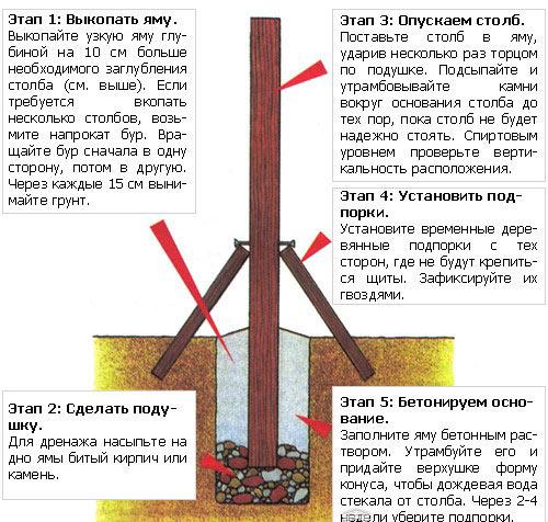 Схематическое изображение процесса установки.