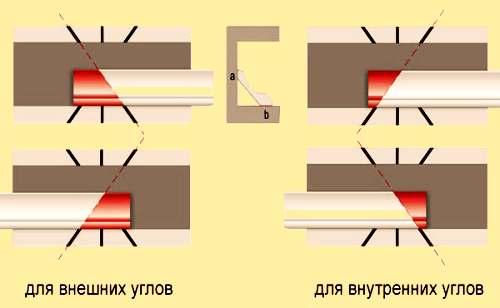 Как правильно сделать угол потолочных плинтусов