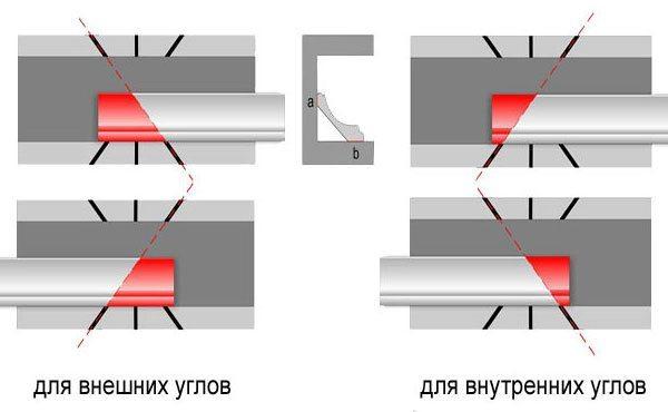 Схемы резки внешних и внутренних углов