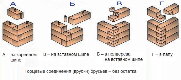 Схемы угловых соединений