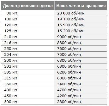 Скорость вращения в зависимости от диаметра