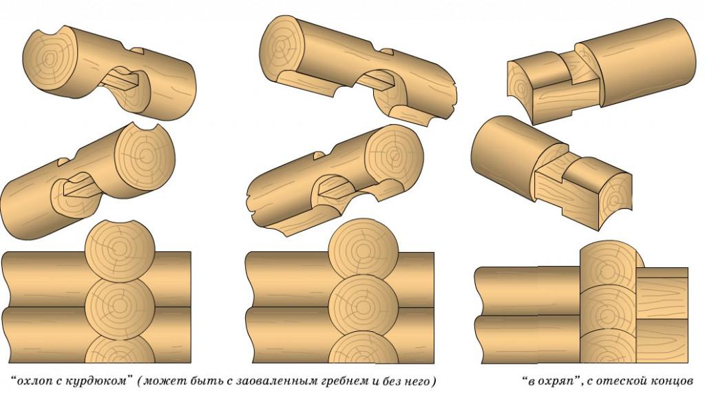 Сложные методы сборки углового соединения