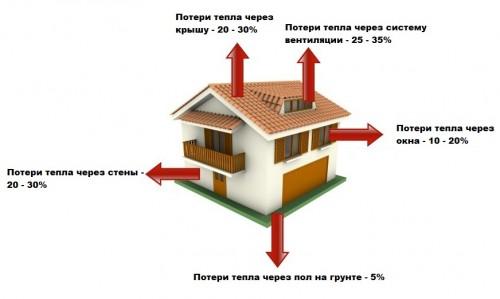 Соотношения потерь тепла через строительные конструкции.