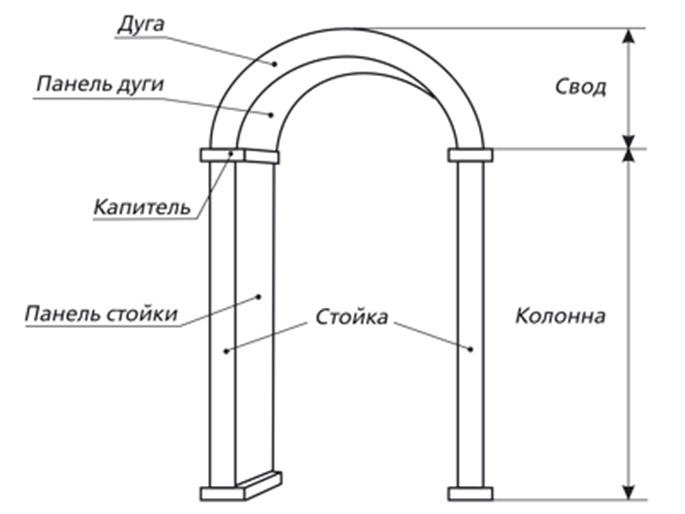 Составные части арочного портала.