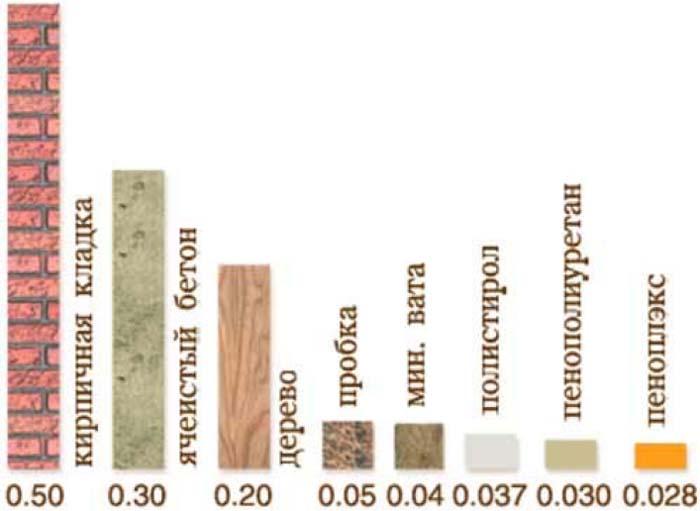 Сравнение теплопроводности материалов