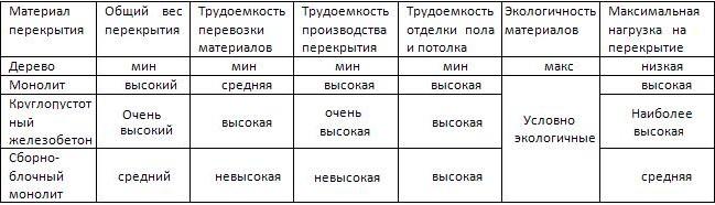 Сравнение в табличной форме