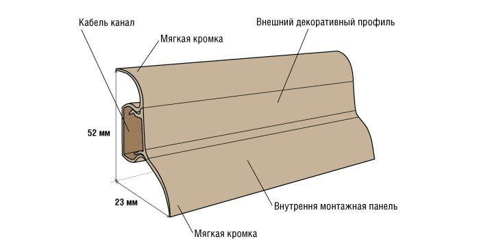 Монтаж пластикового напольного плинтуса своими руками