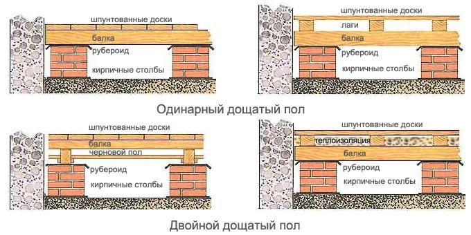 Структура деревянной половой конструкции
