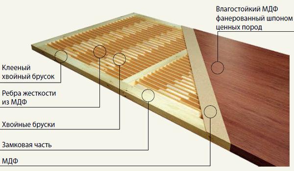 Структура каркасной двери