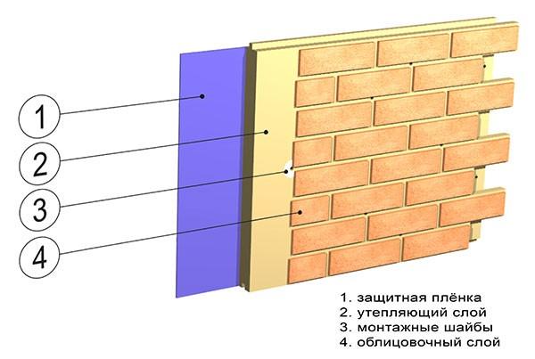 Структура простой термопанели