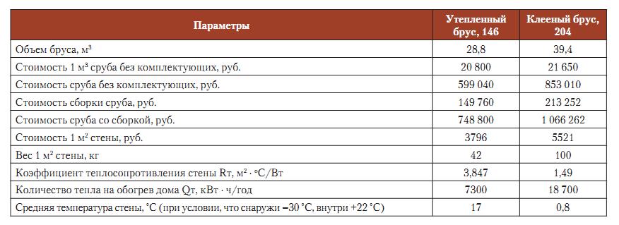Таблица характеристик клееного и обрезного бруса
