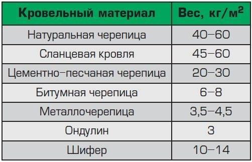 Таблица нагрузок на стропильную конструкцию