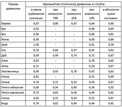 Таблица плотности пиломатериалов