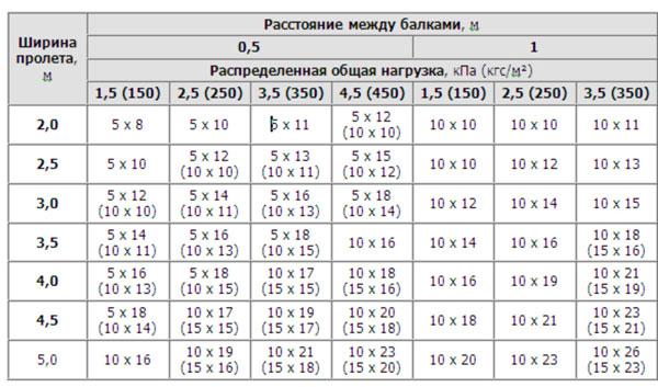 Таблица расчета параметров пиломатериалов
