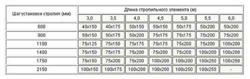 Таблица сечения стропил