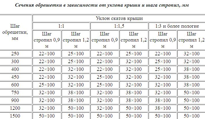 Таблица соотношения сечения обрешетки и степени уклона скатов