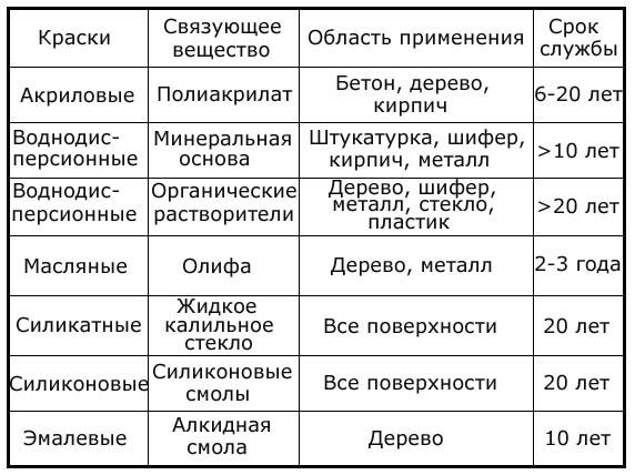 Таблица современных ЛКМ
