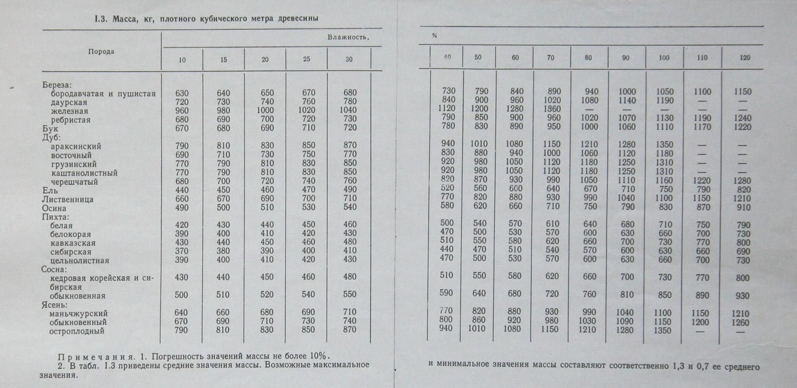 Таблица веса массива.