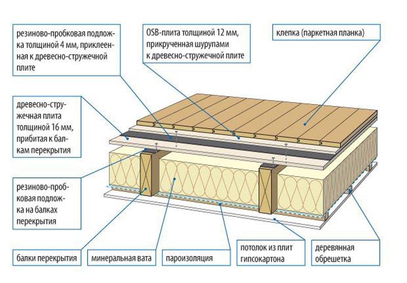 Технологическая схема межэтажного перекрытия с утеплителем из минеральной ваты.