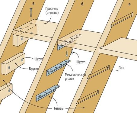 Уголки надежнее брусков и проще в использовании, чем вариант с пазами