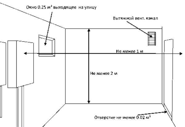 Установка газового котла в деревянном домедолжна осуществляться согласно требованиям ТБ