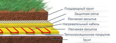 Устройство почвенного обогрева