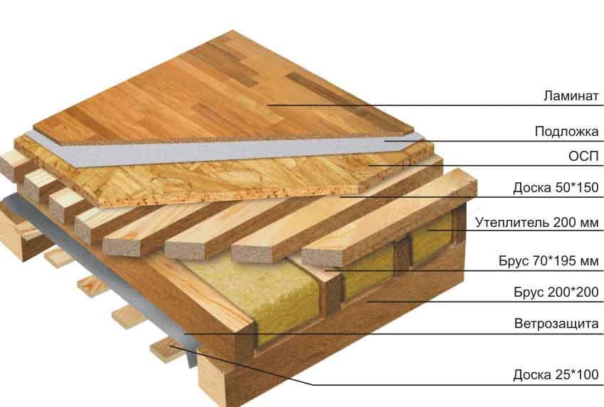 Утепление межэтажного перекрытия в деревянном доме - схема размещения основных элементов