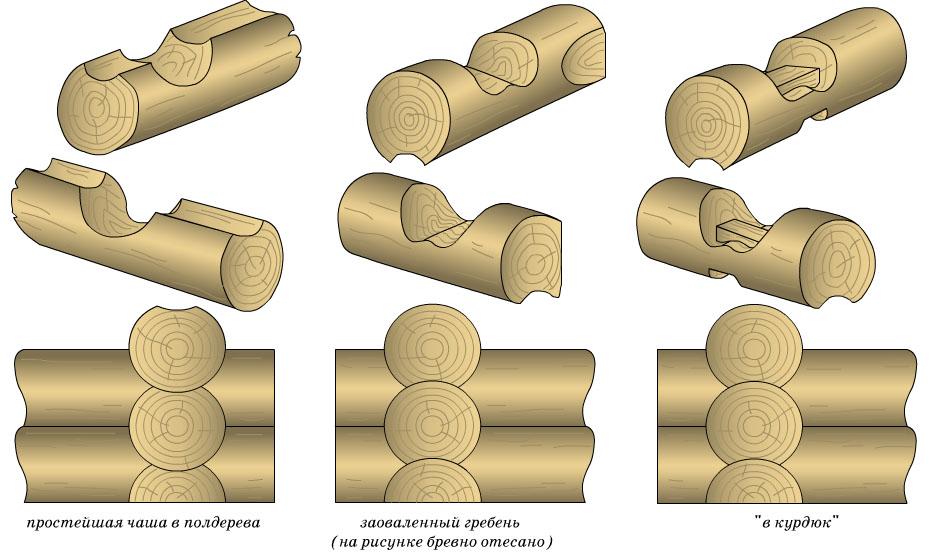 Узловые соединения бревен с остатком