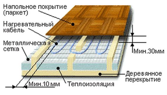 Водяной теплый пол в деревянном доме своими руками видео
