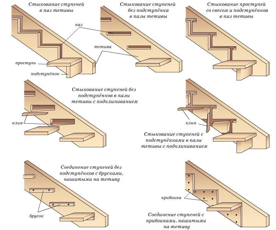 Варианты монтажа на деревянную тетиву.