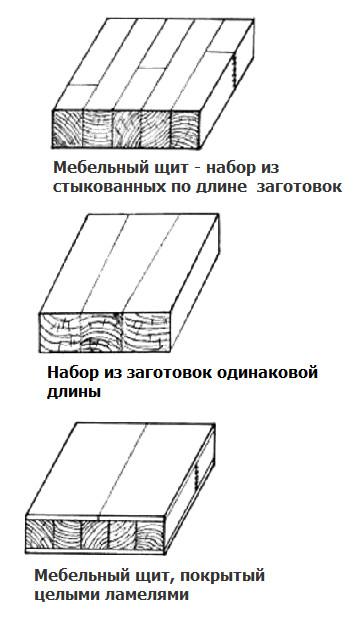 Как срастить мебельный щит своими руками 44