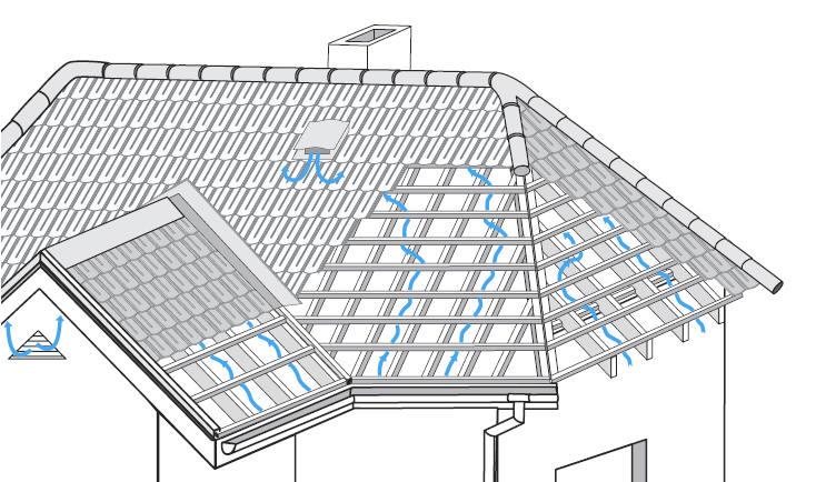 Вентиляция подкровельного пространства исключает скопление в нем воды.