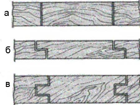 Виды стыковки досок: а) «в гладкую фугу», б) внахлёст, в) паз-шип (шпунт)