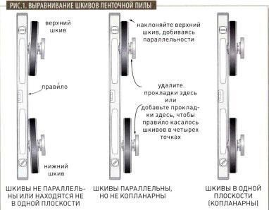 Выравнивание шкивов должно производиться по этой схеме.