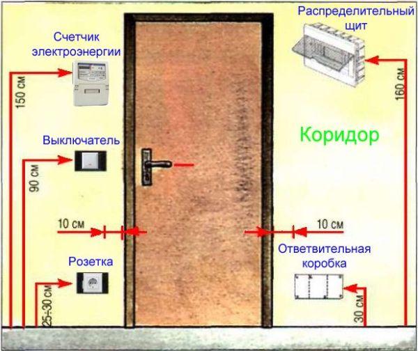 Высота оптимальной установки выключателей и розеток