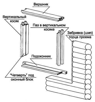 За счет особенностей конструкции окосячка не передает нагрузку на оконный блок