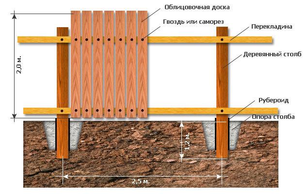 Забор из деревянных досок на деревянных опорах