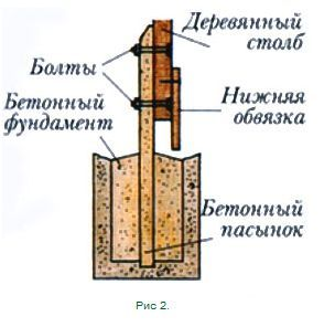 Закрепление опоры при помощи бетонного пасынка