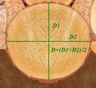 Чтобы уменьшить погрешности, диаметр определяется так, как показано на фото